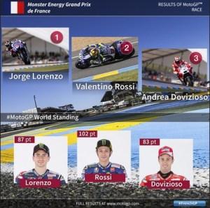 klasemen motogp 2015 setelah GP Prancis